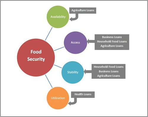 Loans And Food Security Village Savings And Loan Associations And